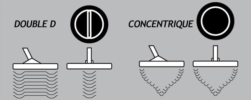 voici la comparaison des effets sur le sol des disques DD et concentriques