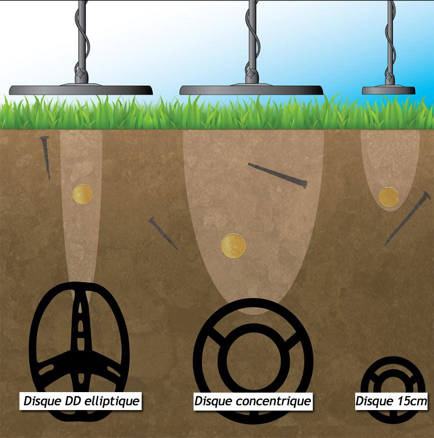 difference de champs electromagnetiques disques de détecteur de métaux DD et Spider