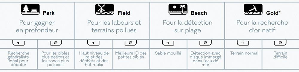 les différents modes du detecteur de metaux équinox