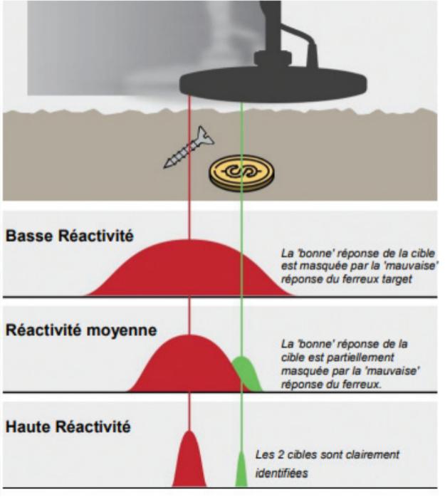 test de réactivité de l'équinox minelab