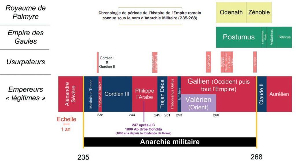 Chronologie de période de l'histoire de l'Empire romain connue sous le nom d'Anarchie Militaire (235-268)