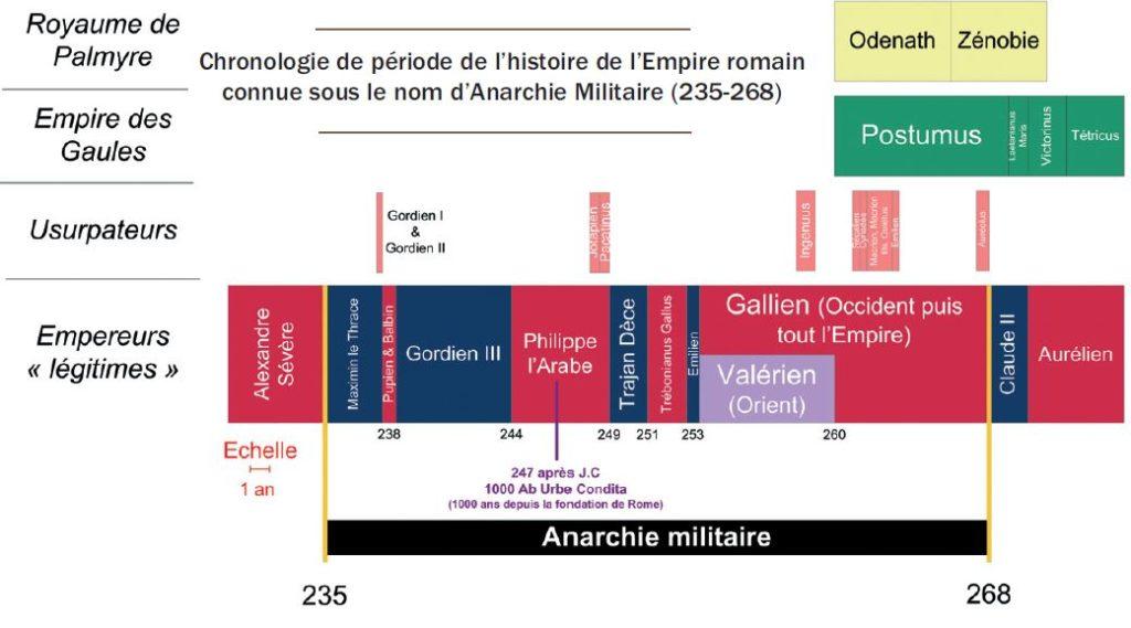 Chronologie claude empire romain