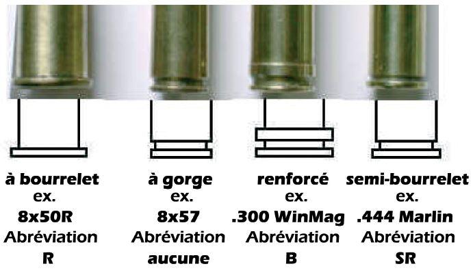Les différents types de culots de douilles