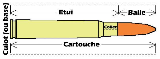 dessin d'une balle avec sa douille et cartouche