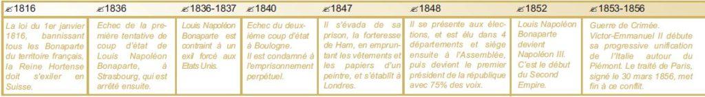 echelle de temps de napoléon III