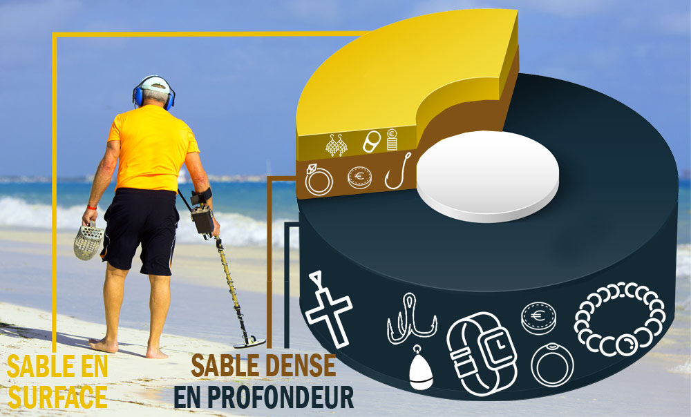 trouvailles plage or